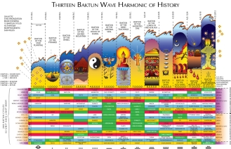 13 Baktun Wave Harmonic of History