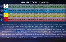New Sirius Cycle